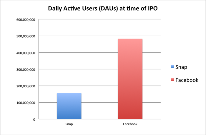 Bar chart of Snap's and Facebook's DAUs at the time of their IPOs. Facebook has over 800 million, and Snap has about 150 million.