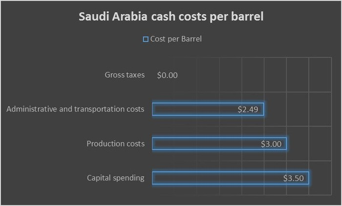 Break down of Saudi Arabia's cash cost per barrel.