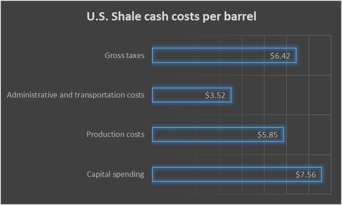 Chart showing U.S. shale cash costs per barrel.