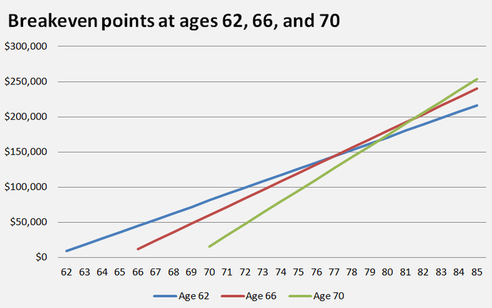 A chart showing different breakeven points for claiming Social Security at age 62, 66, or 70.