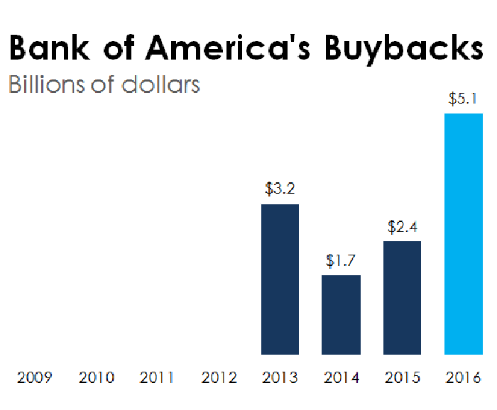 A bar chart of Bank of America's annual buybacks.