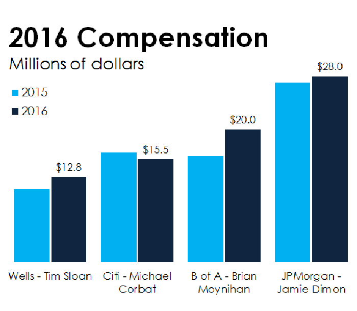 A bar chart of big bank CEO compensation.