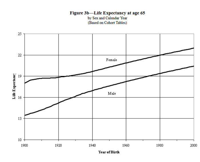 Chart of life expectancy after age 65 for Americans born 1900-2000.