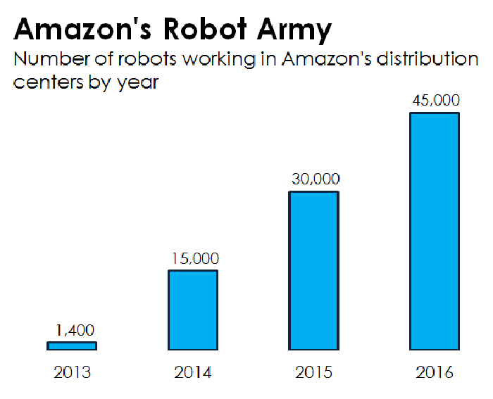 A bar chart showing the number of robots that work in Amazon fulfillment centers.