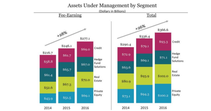 Blackstone's AUM by business segment