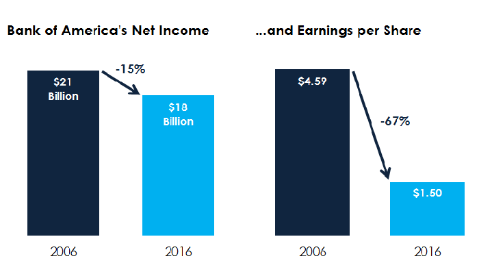 A bar chart showing Bank of America's net income and earnings per share in 2006 and 2016, respectively.