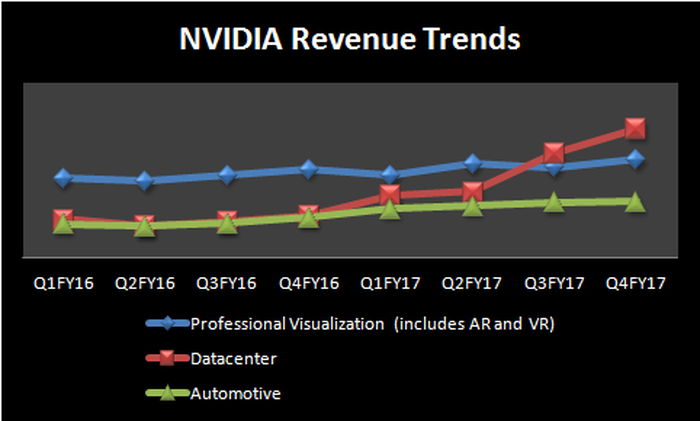 Chart showing NVIDIA revenue growth trends.