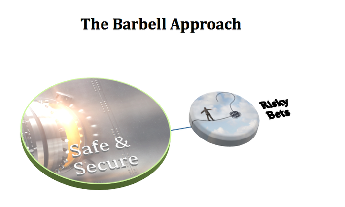 A visual of the barbell approach, with safety on one side and risk on the other.