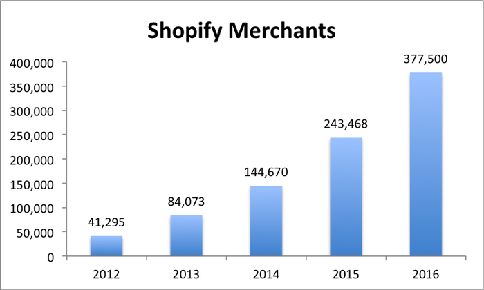 Bar chart showing Shopify's merchant growth from 41,295 in 2012 to 377,500 in 2016.