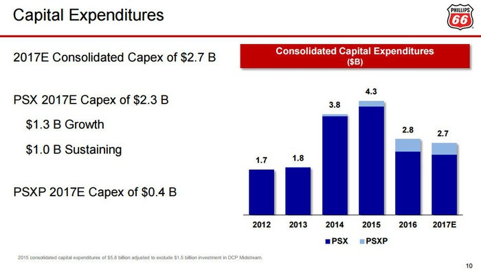 Slide showing the rise and fall of Phillips 66's capital spending since 2012.