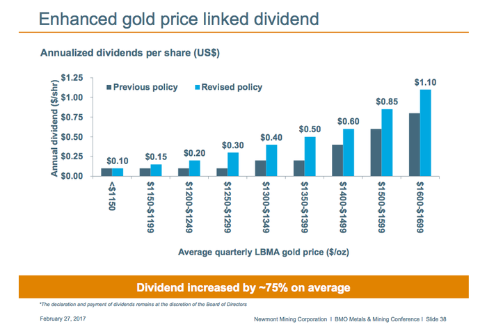 Newmont Mining's gold linked dividend break points.