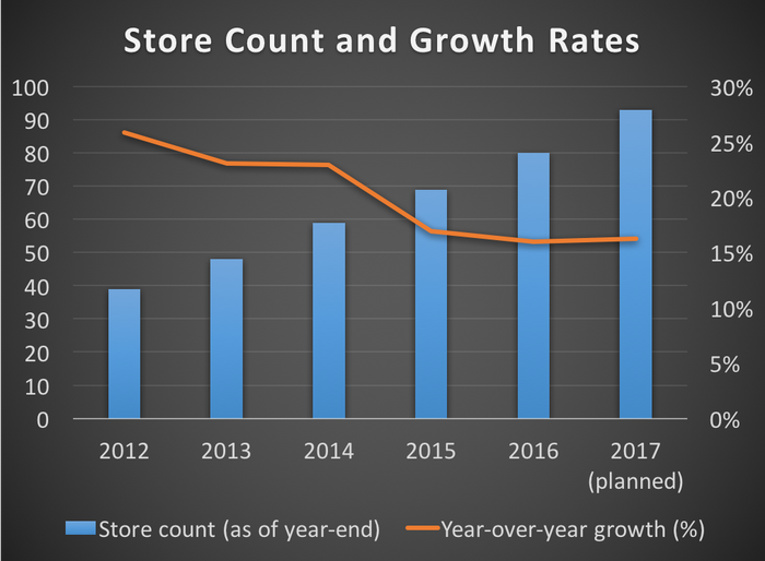 Store count and growth rates from 2012 to 2016