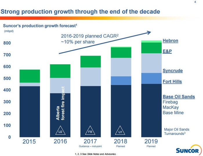 A chart showing the impact of last year's wildfires to Suncor's production and its growth forecast through 2019.