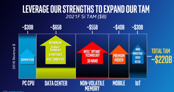 This slide from Intel breaks down its anticipated 2021 total addressable market into several categories: PC processors, data center, non-volatile memory, mobile, and Internet of Things.