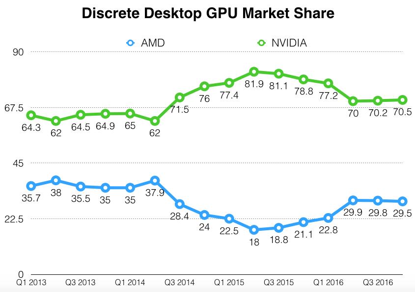 Graph comparing NVIDA's discrete GPU market share to AMD's.