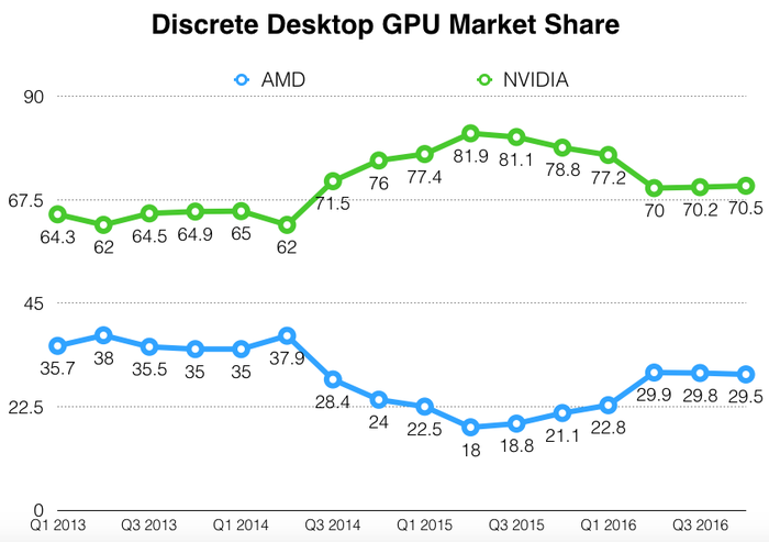 Graph comparing NVIDA's discrete GPU market share to AMD's.