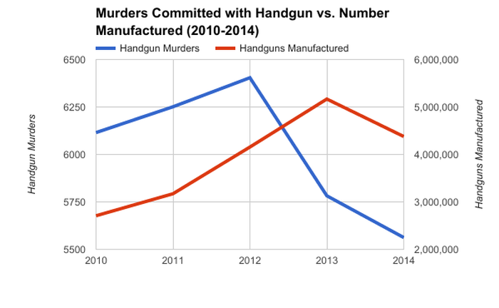 Chart showing the falling number of murders committed with a handgun vs. the number of handguns manufactured