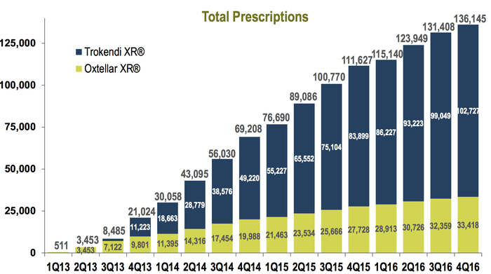 graph showing fast growth of Oxtellar XR and Trokendi XR prescriptions since launch