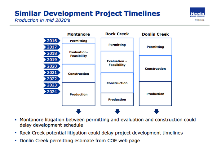 Slide from investor presentation showing Hecla Mining's growth projects won't come on line until 2023 or 2024.