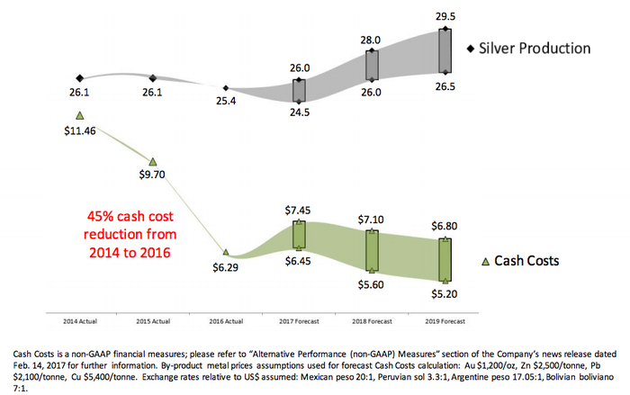 Slide showing Pan American Silver's production should start to pick up next year