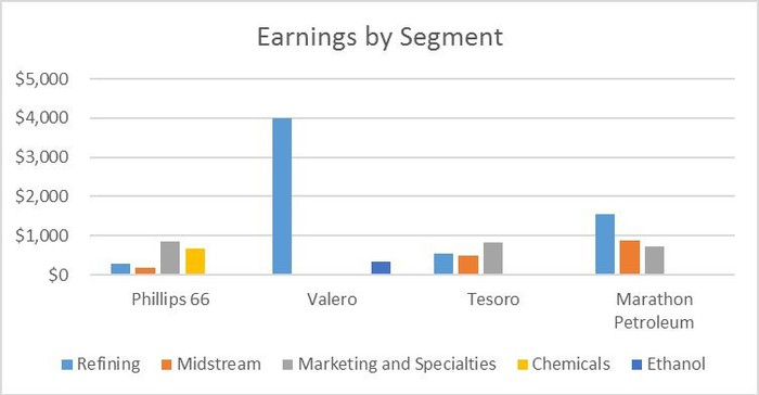 Chart showing earnings by segment for Phillips 66, Valero Energy, Tesoro, and Marathon Petroleum.