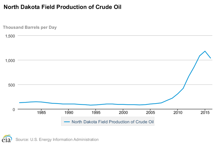 A graph showing the recent surge in North Dakota's oil production.