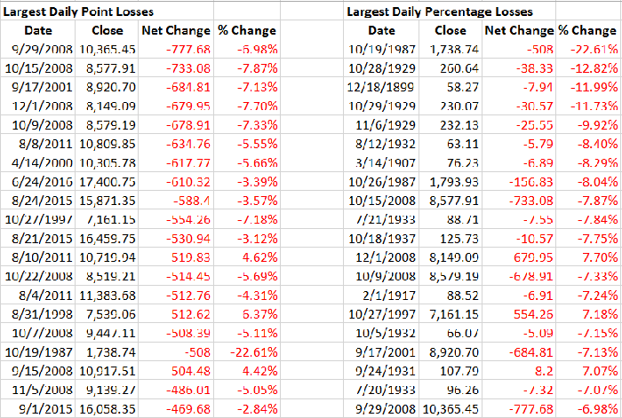 A list of the top-20 largest point and percentage declines in the Dow.