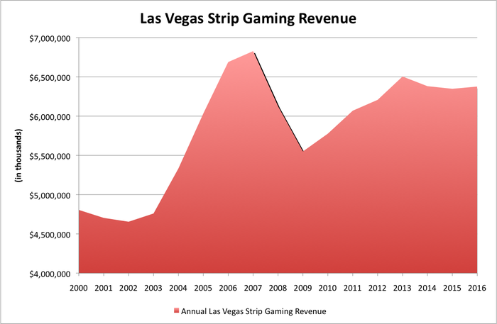 Chart showing gaming revenue on the Las Vegas Strip from 2000 to 2016.