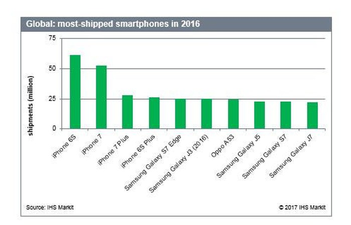 Chart showing the top 10 selling smartphones of 2016