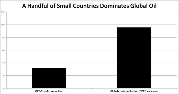 Table showing OPEC produces one-third of all oil on the planet.