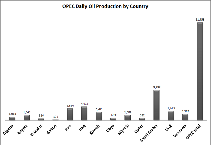 Table showing breakdown of OPEC member country oil production.