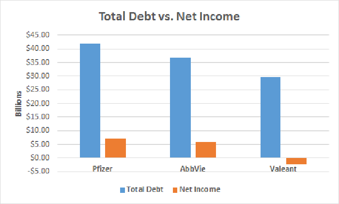 Total debt vs. net income chart for Pfizer, AbbVie, and Valeant