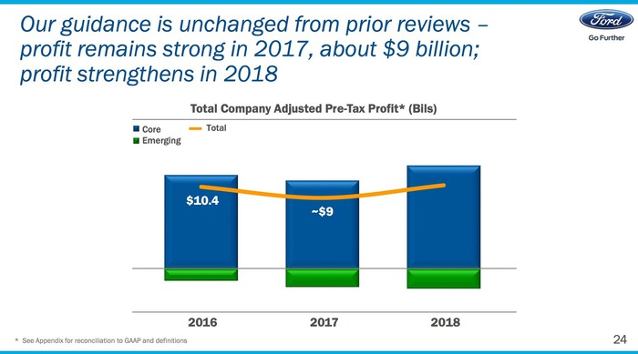 A slide showing that Ford's profit will decline to $9 billion in 2017 and then rise to an unspecified level in 2018.