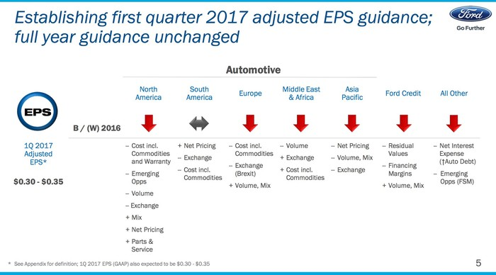 A slide from Ford's presentation showing how profit will change in each of Ford's business units in the first quarter from a year ago.