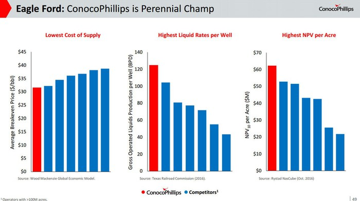 Charts showing ConocoPhillips' industry-leading metrics in the Eagle Ford Shale.