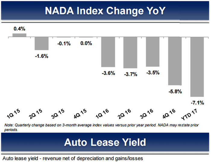 Image showing a 7.1% decline year-to-date 2017 in auto lease yields.