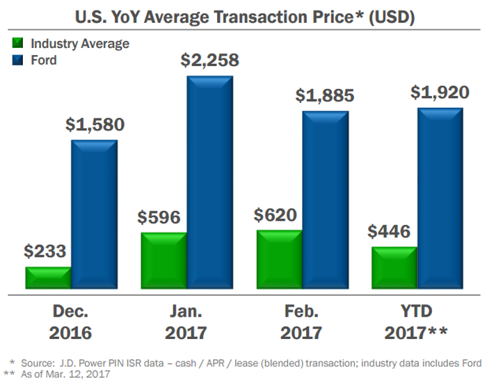 Graphic showing Ford's YOY average transaction prices more than 4 times higher than industry average for 2017 YTD.