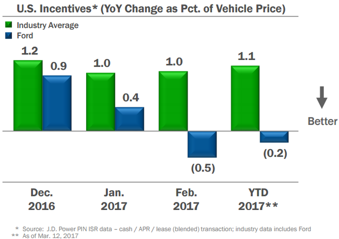 Chart showing Ford's incentives as a percentage of average transaction prices is declining 2017 YTD -- a good sign.