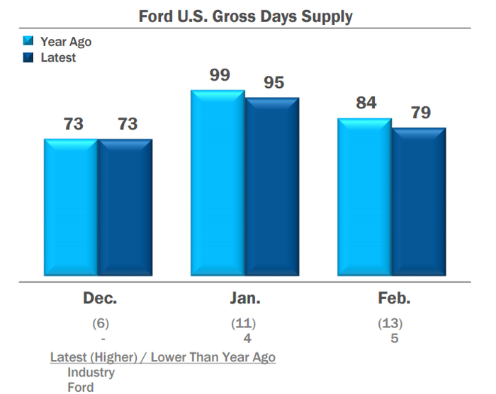 Chart showing Ford's vehicle inventory is trending down year-over-year.