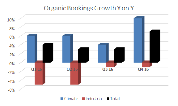 strong order growth at climate with industrial segment orders seemingly bottoming