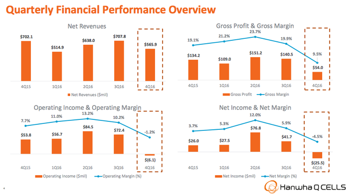 Charts showing declining revenue and margins at Hanwha Q Cells.