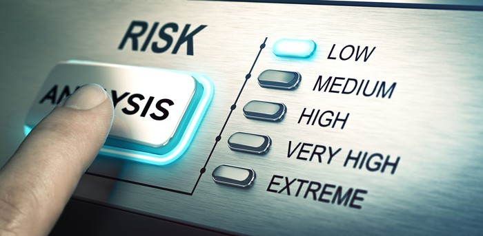 Risk analysis low button