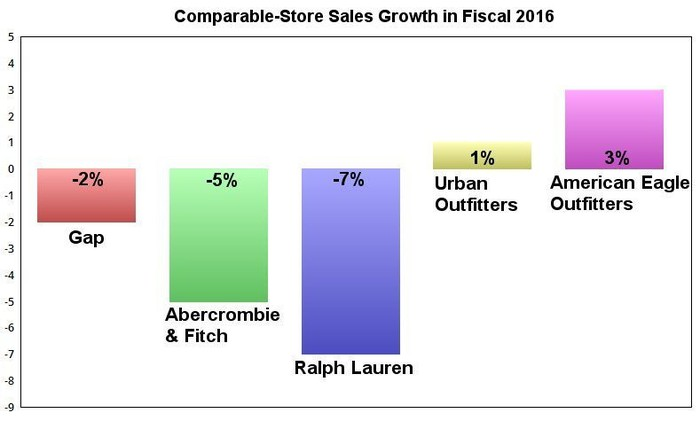Chart showing comparable-store sales trends at leading retailers