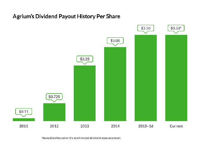 Chart showing Agrium's dividend growth since 2011.
