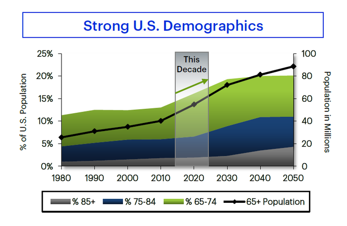 Graph of expected growth in U.S. senior population through 2050.