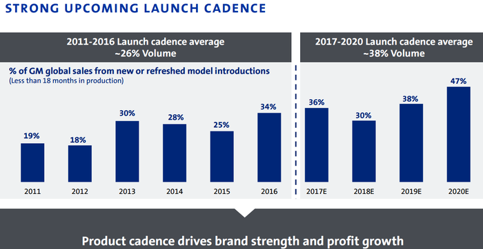 Image showing 2017-2020 new and refreshed launch cadence averaging around 38% volume, compared with 26% in recent years.