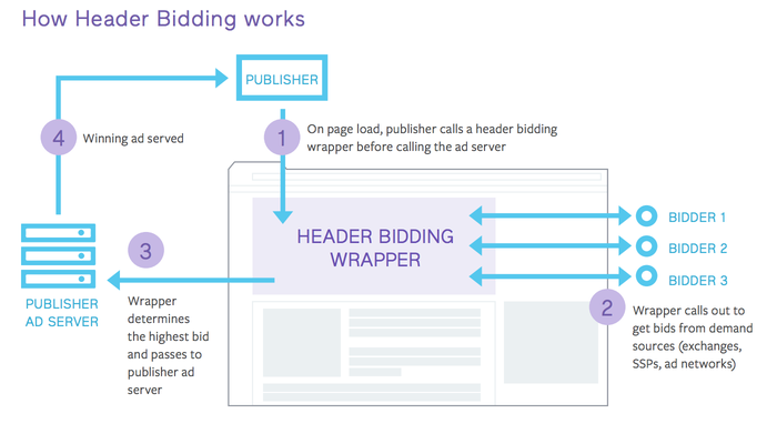 A diagram of header bidding: 1. Publisher calls out to for real-time bids from ad networks and exchanges at the same time. 2. Real-time bids are collected. 3. Real time bids are ordered to determine the highest price winner. 4. Winning bidder is to serve an ad. 5. Winning bidder serves ad.