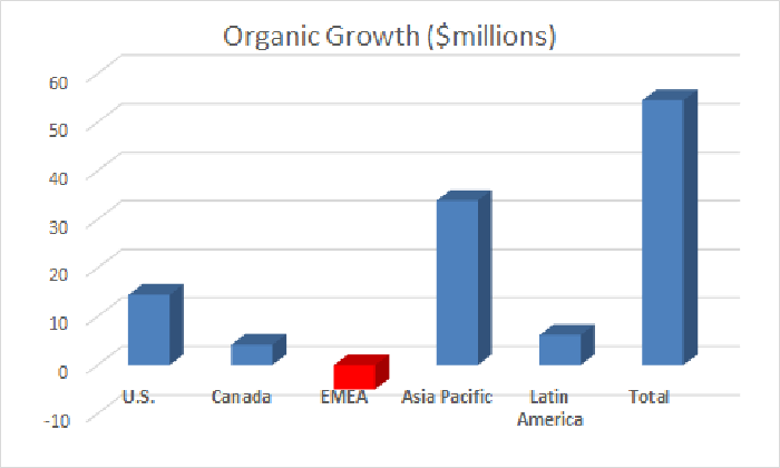 China provided the bulk of organic growth in the quarter
