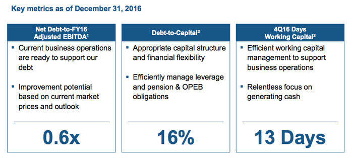 Alcoa's financial metrics: net debt to EBITDA of 0.6 times, debt to capital of 16%, and 13 days of working capital coverage
