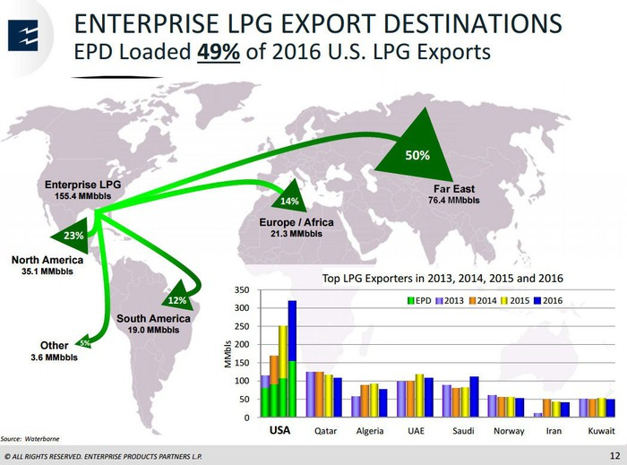 Slide showing global LPG trade by country.